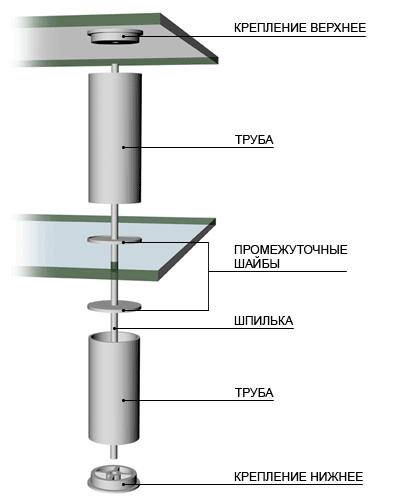 Схема соединения стеклянной столешницы и стойки
